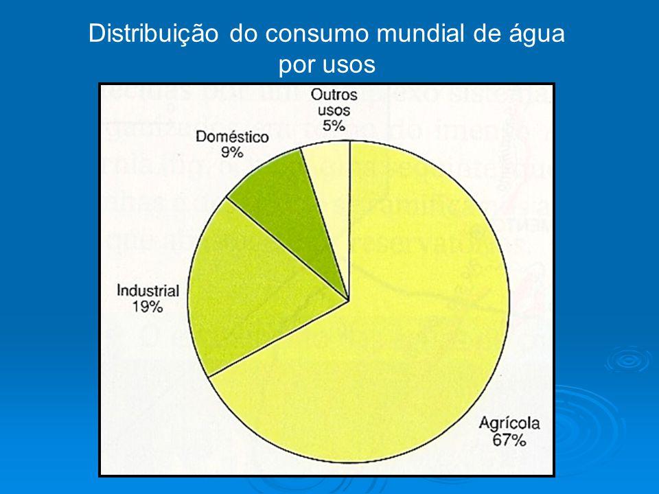 Distribuição do consumo mundial de água por usos