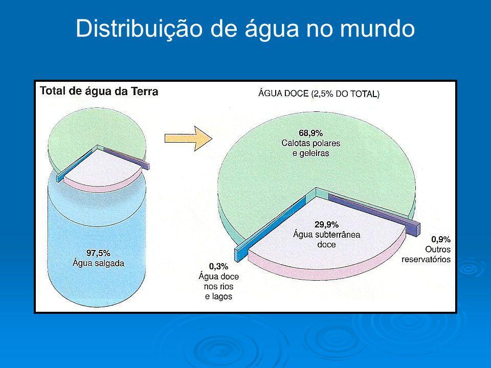 Distribuição de água no mundo