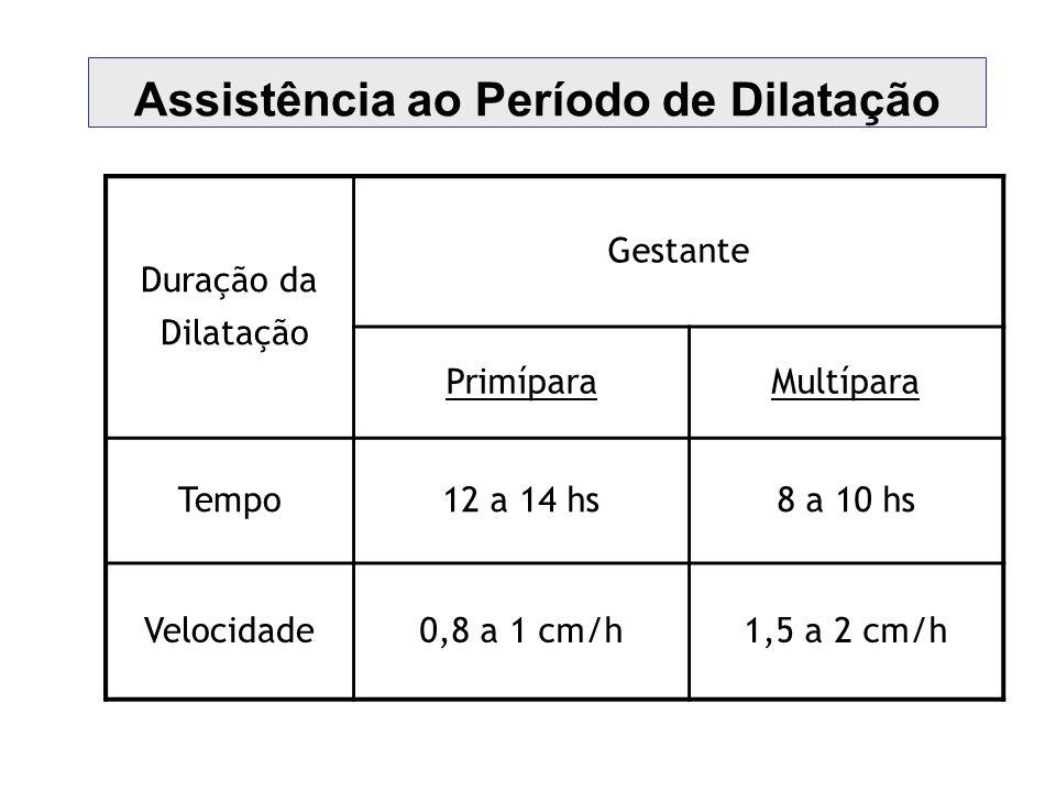 Assistência ao Período de Dilatação Duração da Dilatação Gestante PrimíparaMultípara Tempo12 a 14 hs8 a 10 hs Velocidade0,8 a 1 cm/h1,5 a 2 cm/h