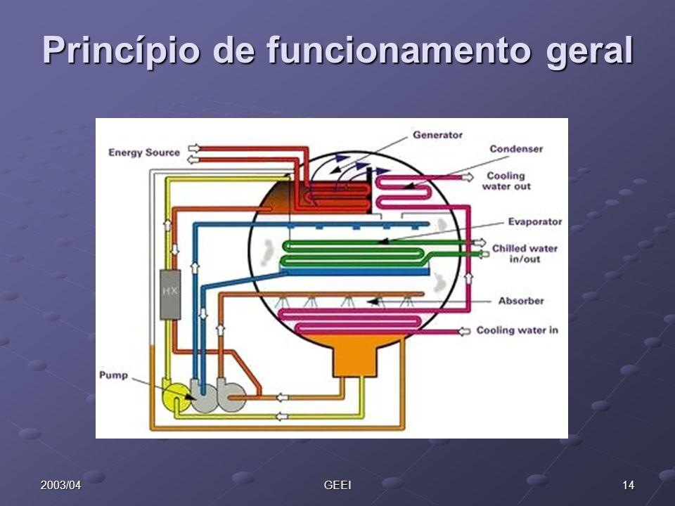 152003/04GEEI Princípio de funcionamento geral Semelhante ao ciclo de compressão (compressor - condensador - válvula de expansão - evaporador - compressor); O compressor mecânico é substituído por um compressor químico (composto por uma solução química, uma bomba e um permutador de calor).