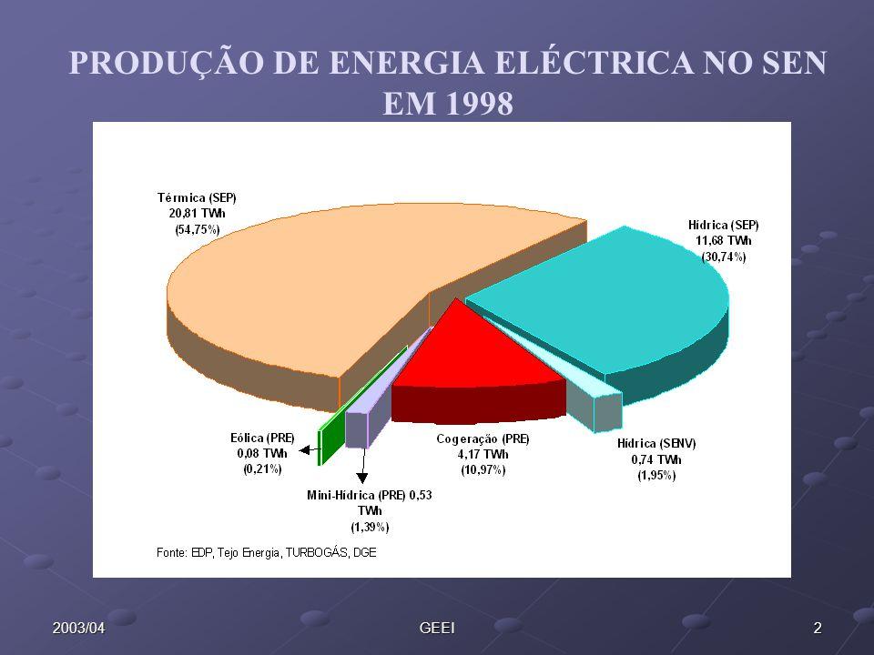 32003/04GEEI ì Auto consumo ì Injecção na rede Produção de Energia Eléctrica Associada à PRE