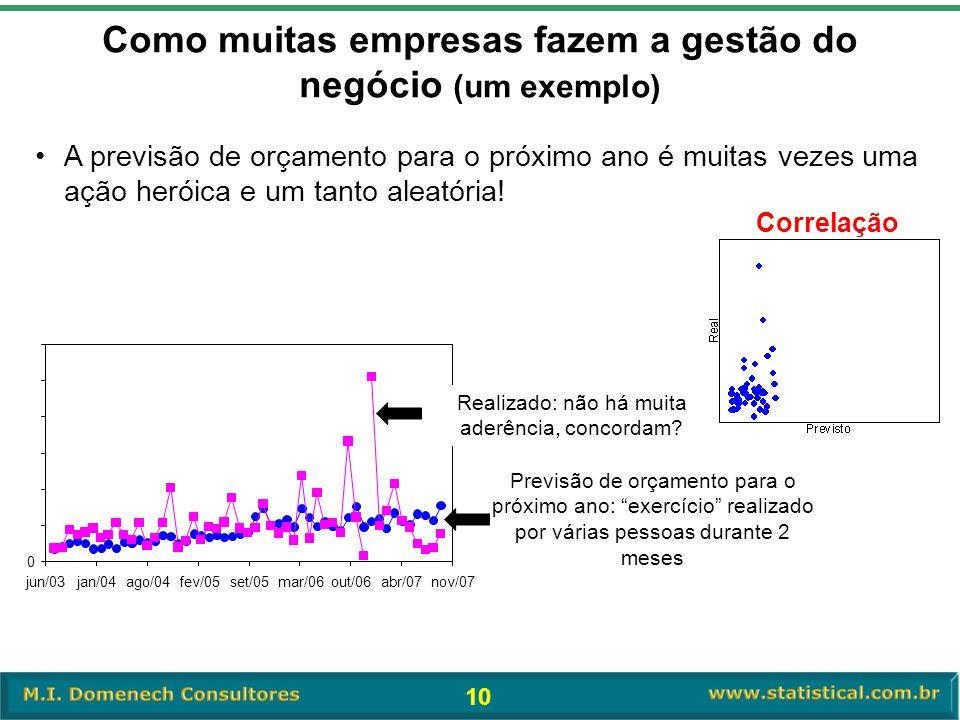10 Como muitas empresas fazem a gestão do negócio (um exemplo) 0 jun/03jan/04ago/04fev/05set/05mar/06out/06abr/07nov/07 Previsão de orçamento para o p