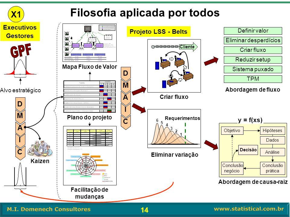 14 Mapa Fluxo de Valor Facilitação de mudanças Cliente Criar fluxo Eliminar desperdícios Reduzir setup Criar fluxo TPM Definir valor Sistema puxado Ab