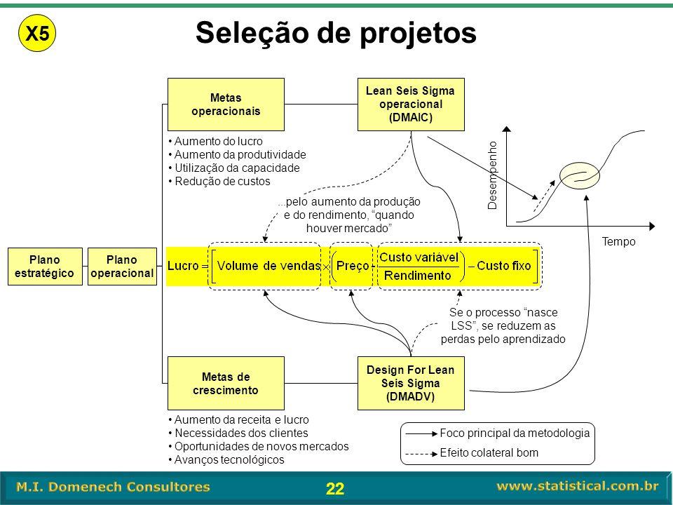 22 Plano estratégico Plano operacional Lean Seis Sigma operacional (DMAIC) Metas operacionais •Aumento do lucro •Aumento da produtividade •Utilização