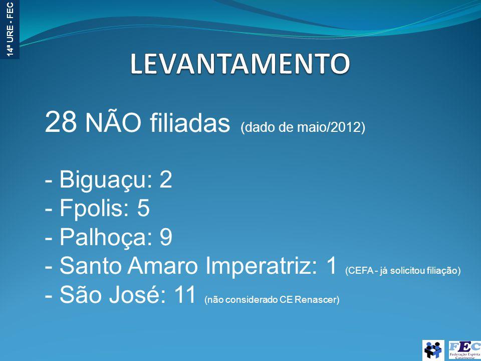 14ª URE - FEC 28 NÃO filiadas (dado de maio/2012) - Biguaçu: 2 - Fpolis: 5 - Palhoça: 9 - Santo Amaro Imperatriz: 1 (CEFA - já solicitou filiação) - São José: 11 (não considerado CE Renascer)