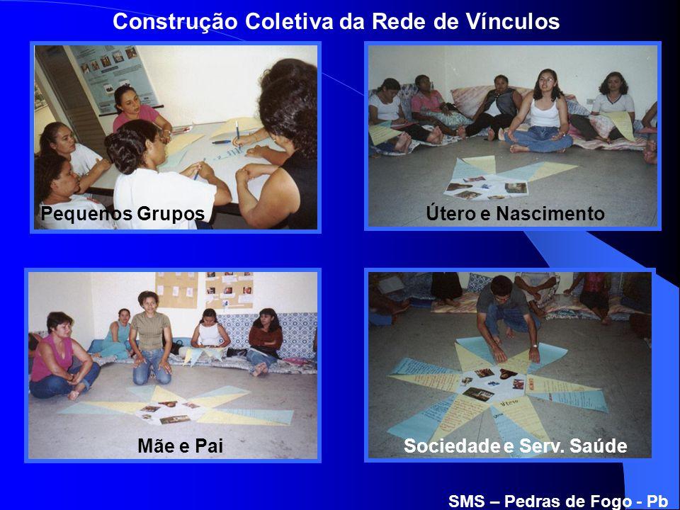 Construção Coletiva da Rede de Vínculos Útero e Nascimento Mãe e PaiSociedade e Serv. Saúde Pequenos Grupos SMS – Pedras de Fogo - Pb