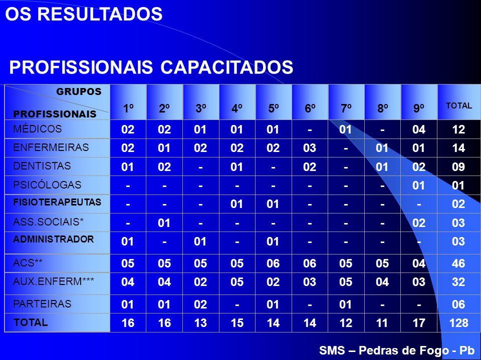 PROFISSIONAIS CAPACITADOS SMS – Pedras de Fogo - Pb OS RESULTADOS