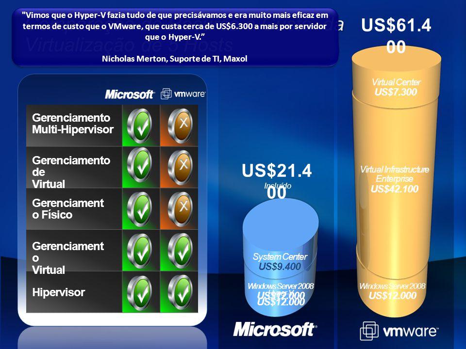 Comparação de Recurso e Custo da Virtualização de 5 Hosts US$61.4 00 Gerenciamento Multi-Hipervisor Gerenciamento de Virtual Gerenciament o Físico Ger