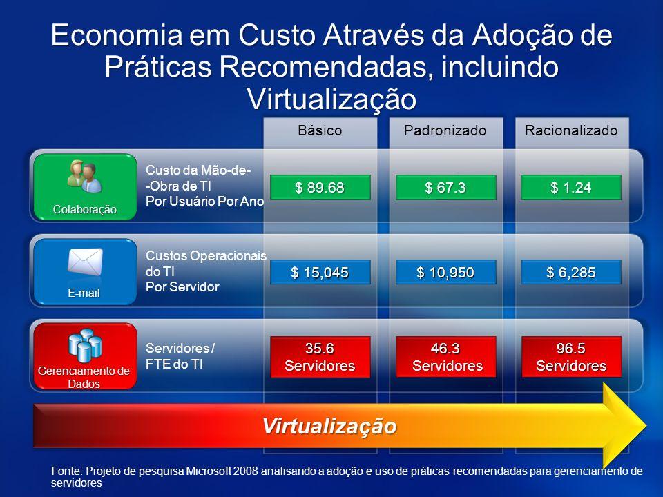 BásicoPadronizadoRacionalizado Economia em Custo Através da Adoção de Práticas Recomendadas, incluindo Virtualização Custo da Mão-de- -Obra de TI Por