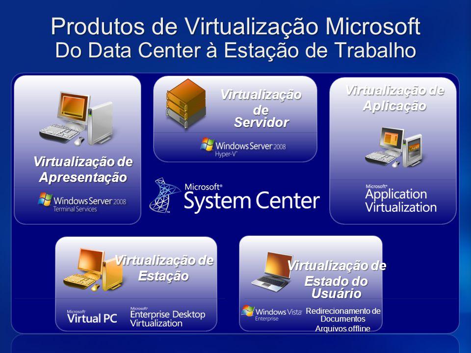 Virtualização de Apresentação Estado do Usuário Virtualização de Aplicação Estação Produtos de Virtualização Microsoft Do Data Center à Estação de Tra