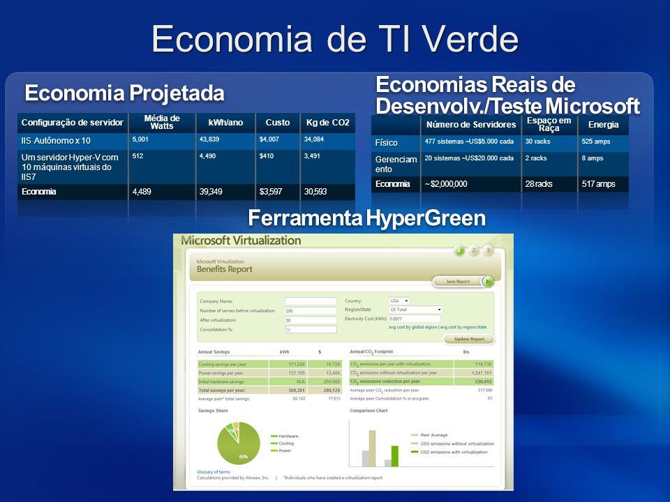 Economia de TI Verde Economia Projetada Economias Reais de Desenvolv./Teste Microsoft Ferramenta HyperGreen