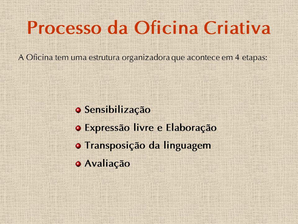 Processo da Oficina Criativa A Oficina tem uma estrutura organizadora que acontece em 4 etapas: Sensibilização Expressão livre e Elaboração Transposiç