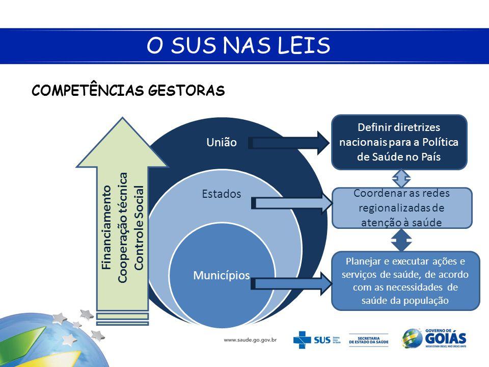 O SUS NAS LEIS COMPETÊNCIAS GESTORAS Planejar e executar ações e serviços de saúde, de acordo com as necessidades de saúde da população Coordenar as r