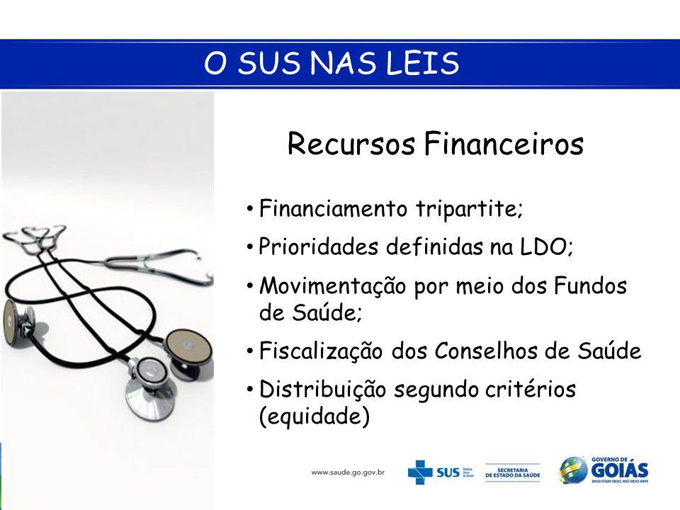 O SUS NAS LEIS Recursos Financeiros • Financiamento tripartite; • Prioridades definidas na LDO; • Movimentação por meio dos Fundos de Saúde; • Fiscali