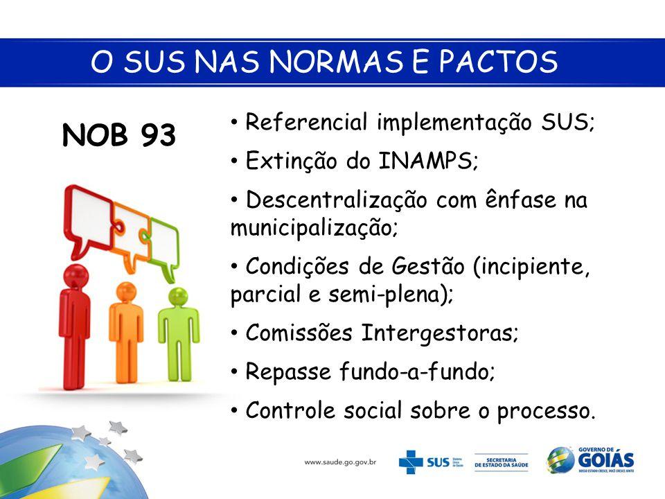 O SUS NAS NORMAS E PACTOS NOB 93 • Referencial implementação SUS; • Extinção do INAMPS; • Descentralização com ênfase na municipalização; • Condições