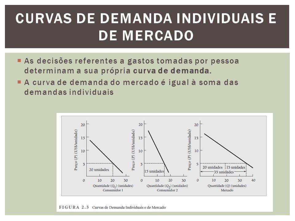 CURVAS DE DEMANDA INDIVIDUAIS E DE MERCADO  As decisões referentes a gastos tomadas por pessoa determinam a sua própria curva de demanda.