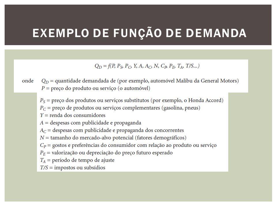 A FUNÇÃO DE DEMANDA (CONT.)