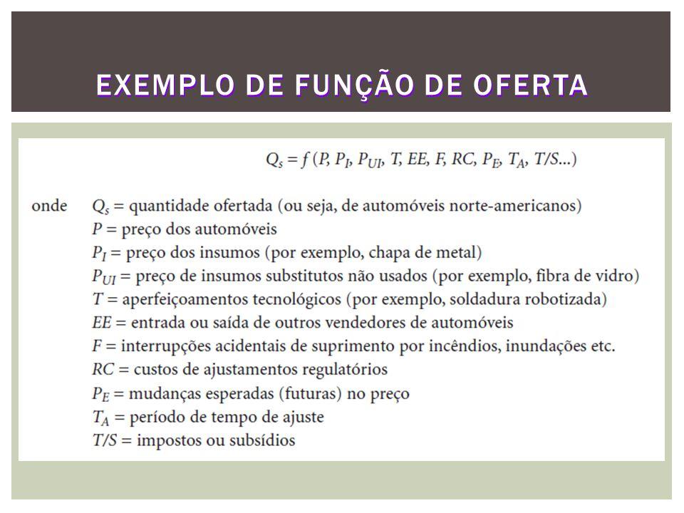 EXERCÍCIO  Dado: e, e supondo a R = 750, pede-se:  Preço e a quantidade de equilíbrio do bem x.