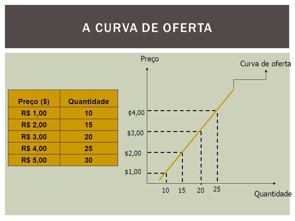 A CURVA DE OFERTA 30R$ 5,00 25R$ 4,00 20R$ 3,00 15R$ 2,00 10R$ 1,00 QuantidadePreço ($) Preço Quantidade $1,00 10 $2,00 15 $3,00 20 $4,00 25 Curva de oferta