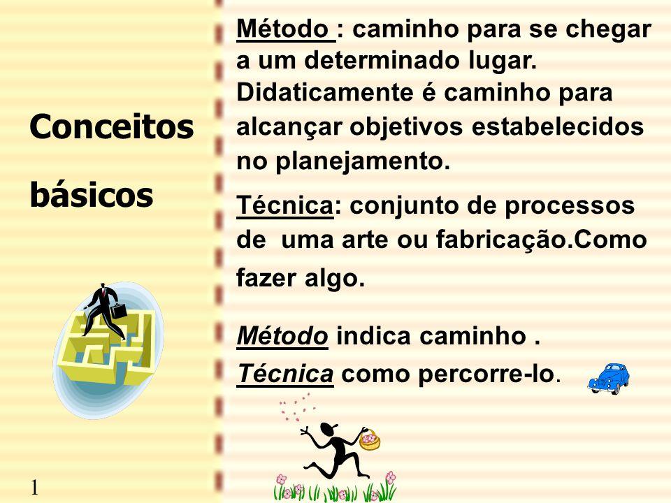 2 Conceitos básicos Método : caminho para se chegar a um determinado lugar. Didaticamente é caminho para alcançar objetivos estabelecidos no planejame