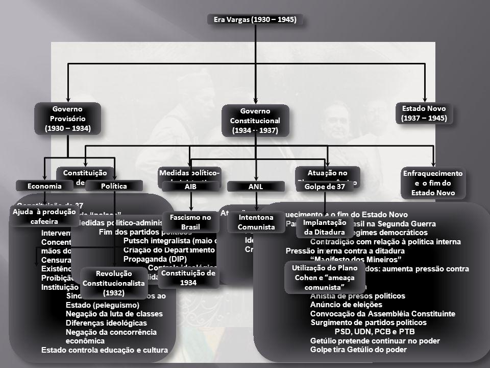 Estado Novo (1937 – 1945) Era Vargas (1930 – 1945) Governo Provisório (1930 – 1934) Governo Provisório (1930 – 1934) Governo Constitucional (1934 – 19