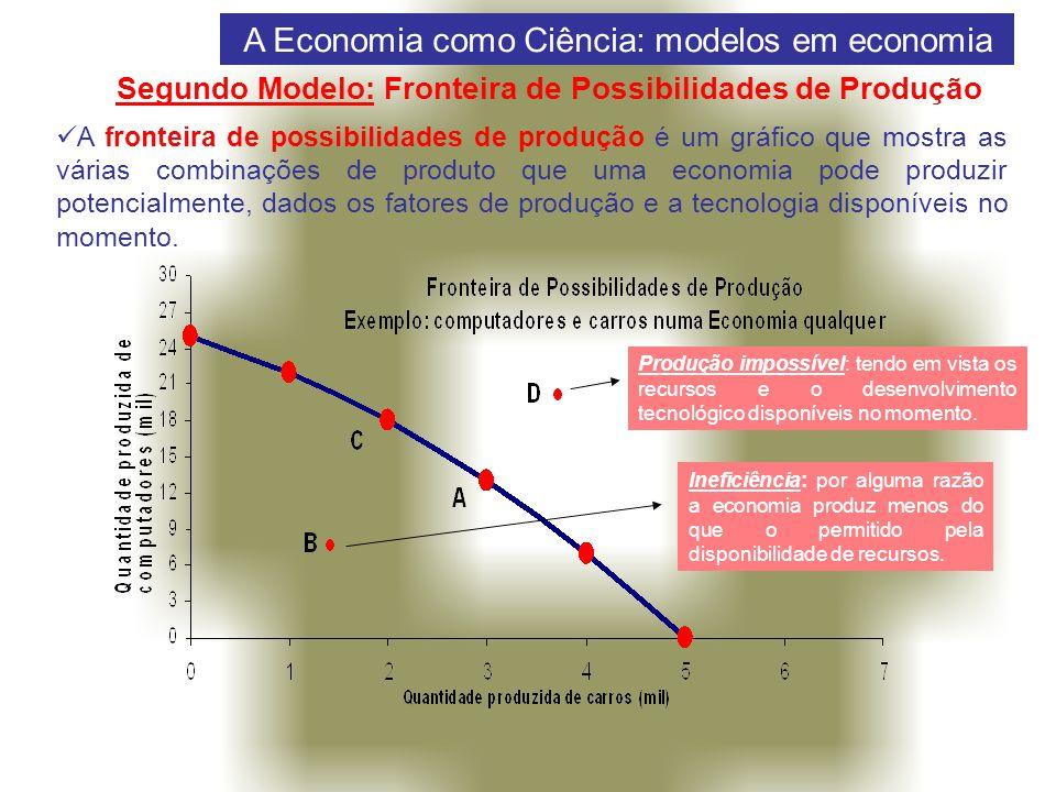 Preço Quantidade Preço Quantidade Oferta Oferta perfeitamente inelástica: elasticidade = 0 Oferta perfeitamente elástica: elasticidade infinita Fonte: MANKIW (2002).