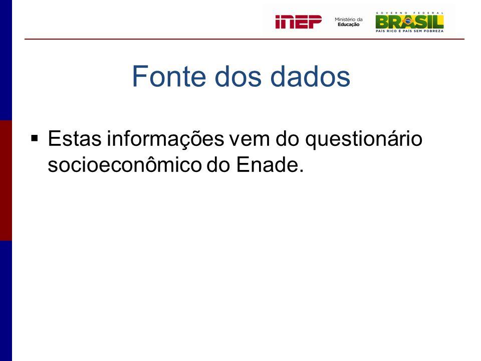Fonte dos dados  Estas informações vem do questionário socioeconômico do Enade.