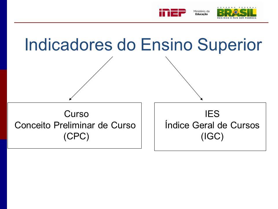 Indicadores do Ensino Superior Curso Conceito Preliminar de Curso (CPC) IES Índice Geral de Cursos (IGC)