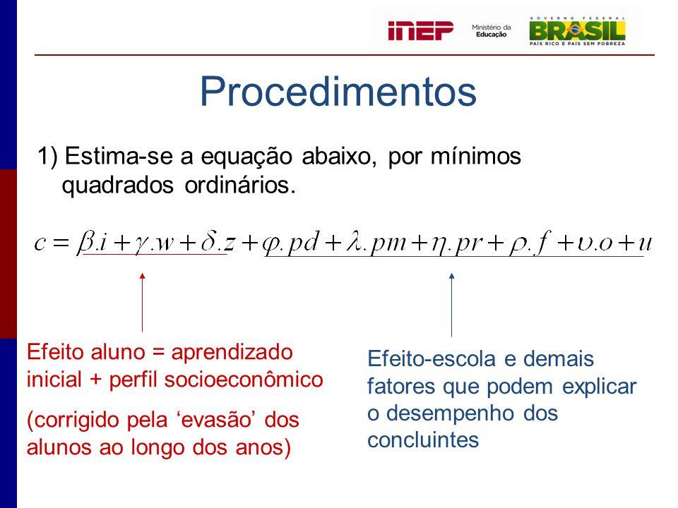 Procedimentos 1) Estima-se a equação abaixo, por mínimos quadrados ordinários. Efeito aluno = aprendizado inicial + perfil socioeconômico (corrigido p