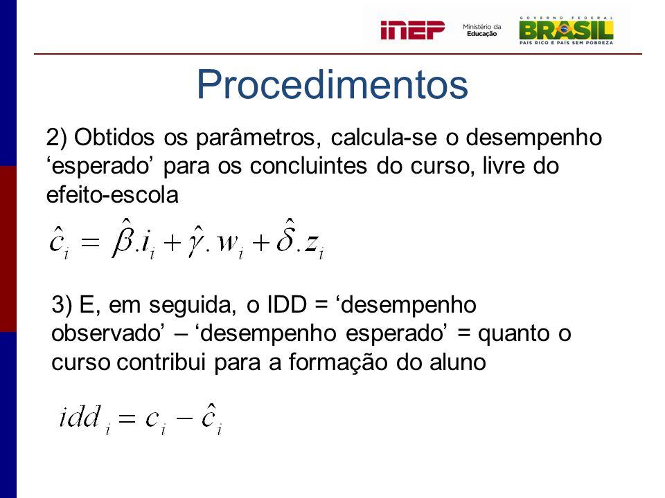 Procedimentos 3) E, em seguida, o IDD = 'desempenho observado' – 'desempenho esperado' = quanto o curso contribui para a formação do aluno 2) Obtidos