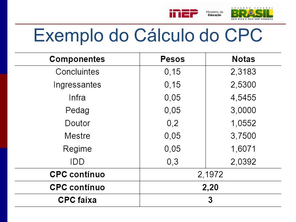 Exemplo do Cálculo do CPC ComponentesPesosNotas Concluintes0,152,3183 Ingressantes0,152,5300 Infra0,054,5455 Pedag0,053,0000 Doutor0,21,0552 Mestre0,0