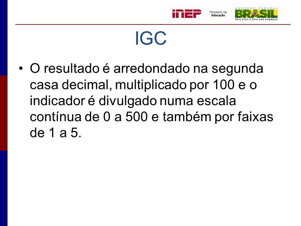 IGC •O resultado é arredondado na segunda casa decimal, multiplicado por 100 e o indicador é divulgado numa escala contínua de 0 a 500 e também por fa