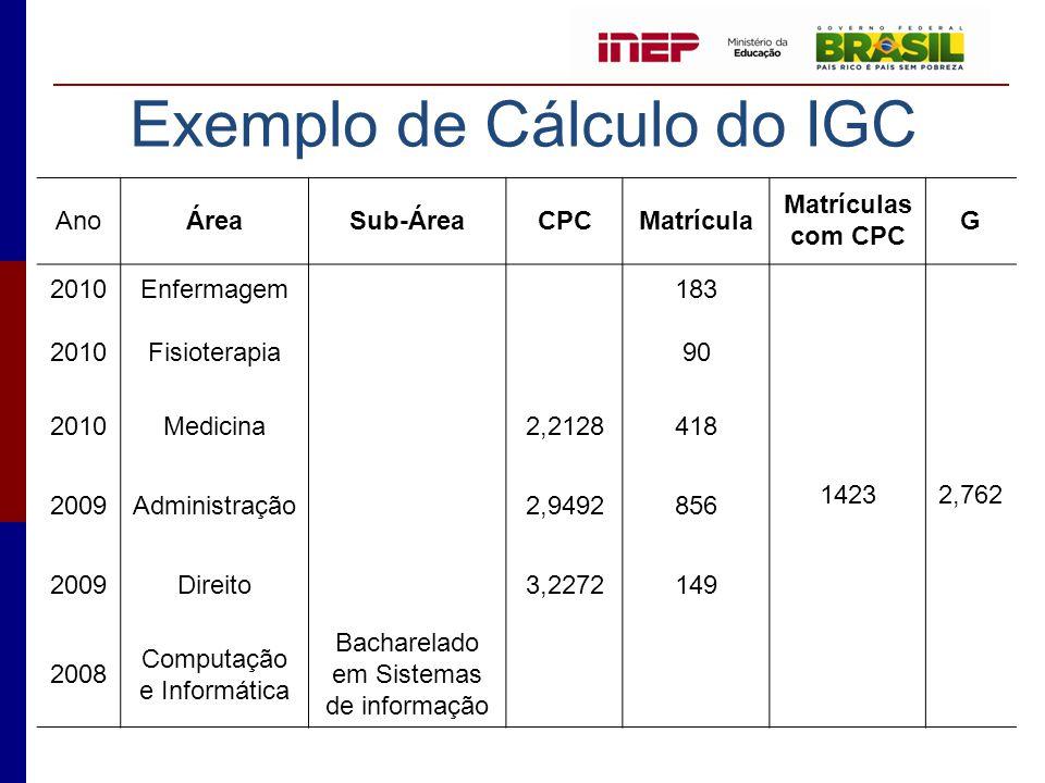 Exemplo de Cálculo do IGC AnoÁreaSub-ÁreaCPCMatrícula Matrículas com CPC G 2010Enfermagem 183 14232,762 2010Fisioterapia 90 2010Medicina2,2128418 2009