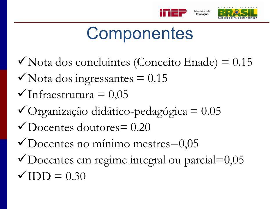 Componentes  Nota dos concluintes (Conceito Enade) = 0.15  Nota dos ingressantes = 0.15  Infraestrutura = 0,05  Organização didático-pedagógica =
