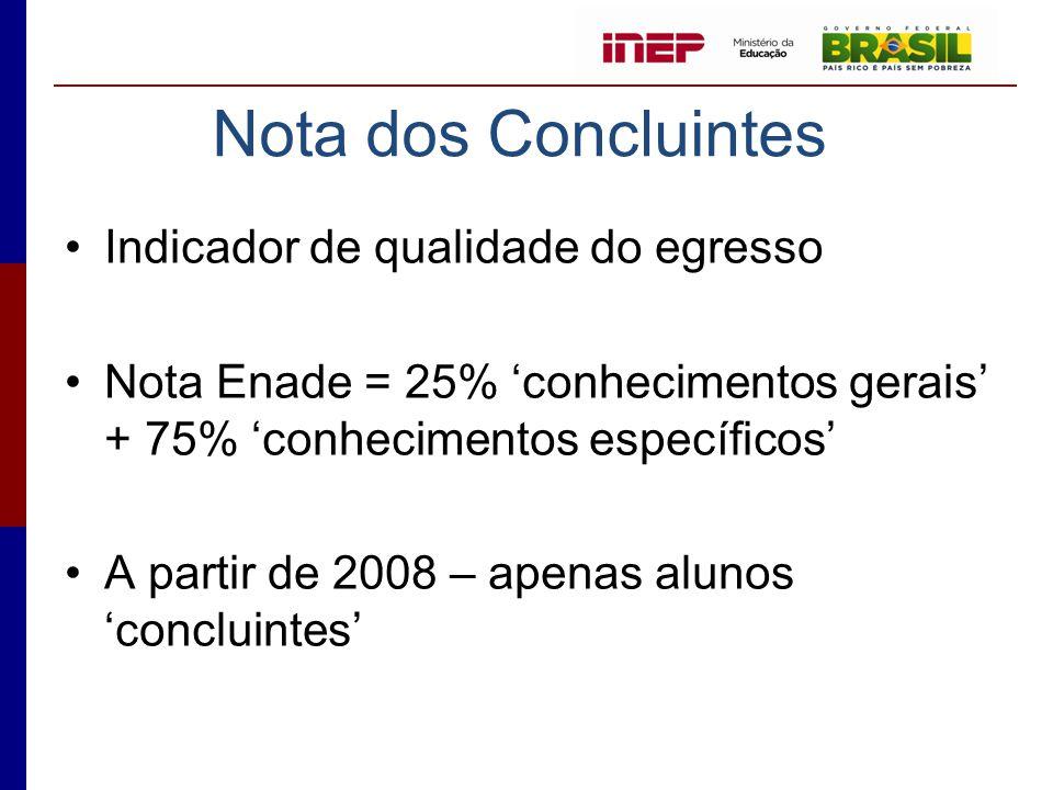 •Indicador de qualidade do egresso •Nota Enade = 25% 'conhecimentos gerais' + 75% 'conhecimentos específicos' •A partir de 2008 – apenas alunos 'concl