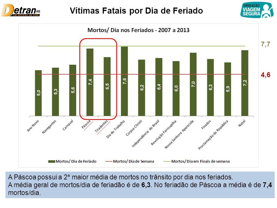Vítimas Fatais por Dia de Feriado 4,6 7,7 A Páscoa possui a 2ª maior média de mortos no trânsito por dia nos feriados.