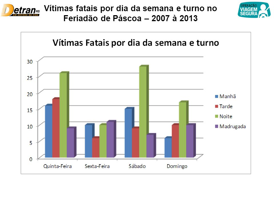 Vítimas fatais por dia da semana e turno no Feriadão de Páscoa – 2007 à 2013