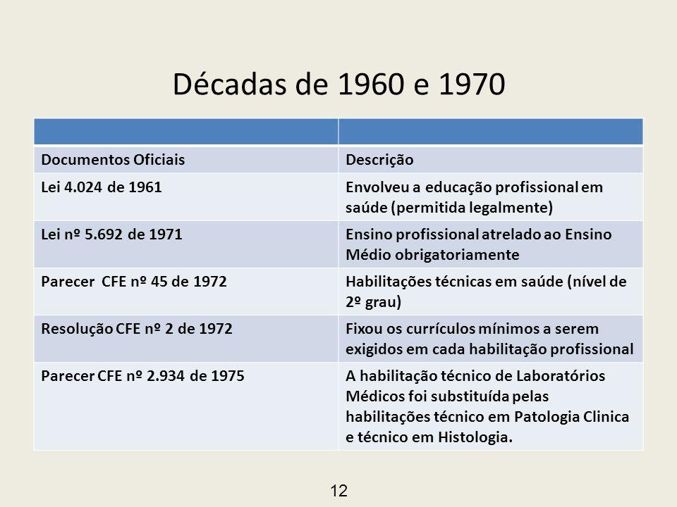 Décadas de 1960 e 1970 Documentos OficiaisDescrição Lei 4.024 de 1961Envolveu a educação profissional em saúde (permitida legalmente) Lei nº 5.692 de