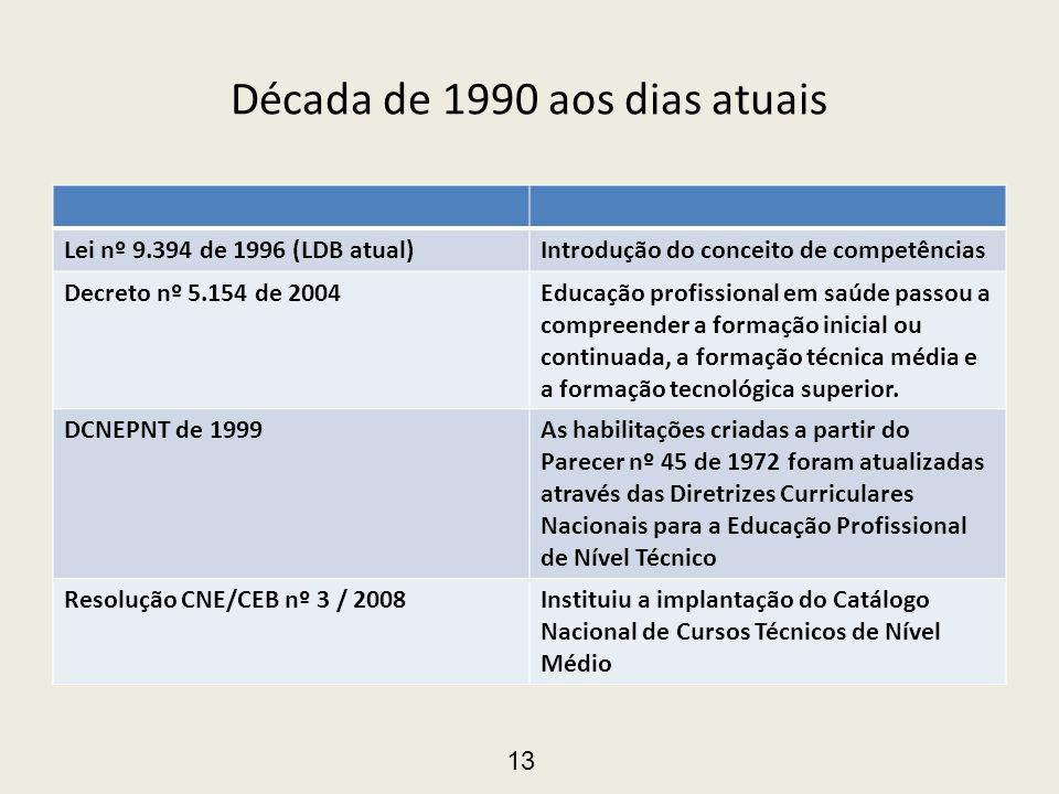 Década de 1990 aos dias atuais Lei nº 9.394 de 1996 (LDB atual)Introdução do conceito de competências Decreto nº 5.154 de 2004Educação profissional em