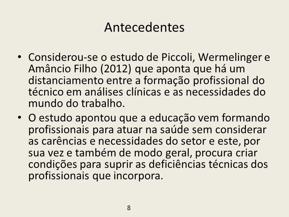 Antecedentes • Considerou-se o estudo de Piccoli, Wermelinger e Amâncio Filho (2012) que aponta que há um distanciamento entre a formação profissional
