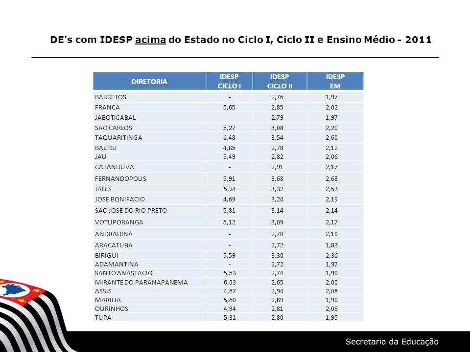 DE's com IDESP acima do Estado no Ciclo I, Ciclo II e Ensino Médio - 2011 DIRETORIA IDESP CICLO I IDESP CICLO II IDESP EM BARRETOS - 2,76 1,97 FRANCA5