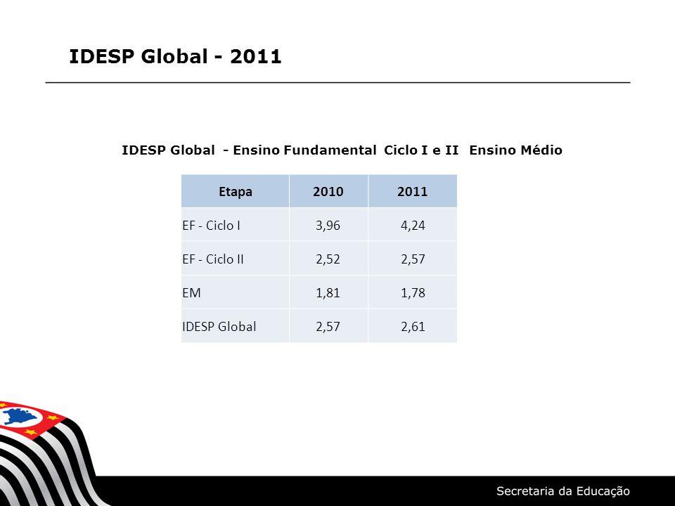 IDESP Global - 2011 IDESP Global - Ensino Fundamental Ciclo I e II Ensino Médio Etapa20102011 EF - Ciclo I3,964,24 EF - Ciclo II2,522,57 EM1,811,78 ID