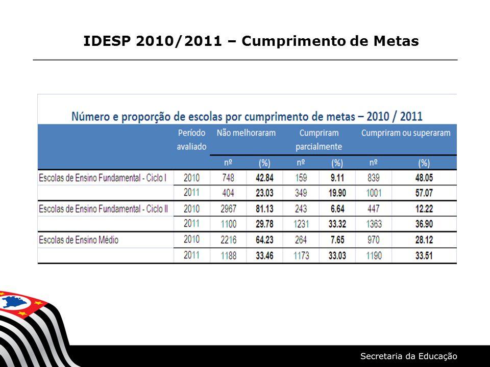 IDESP - Proporção de Escolas por cumprimento de metas 2011