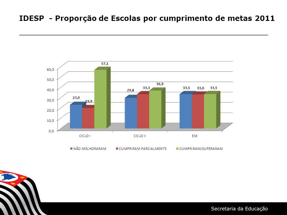 IDESP 2011 - Tabelas Comparativas Tabelas Comparativas das Diretorias de Ensino com o IDESP do Estado