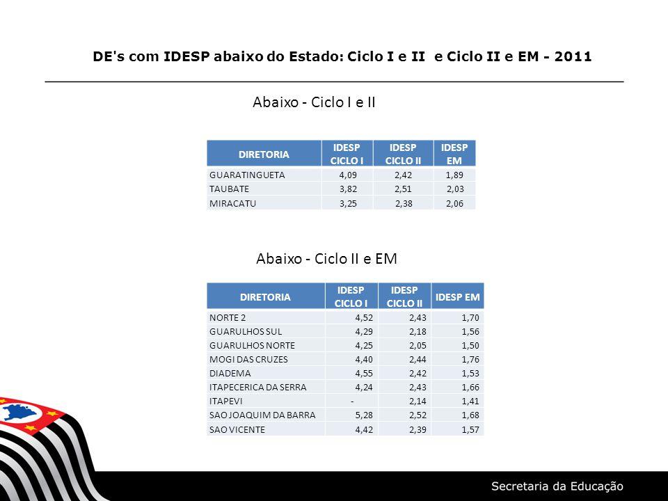 DE's com IDESP abaixo do Estado: Ciclo I e II e Ciclo II e EM - 2011 DIRETORIA IDESP CICLO I IDESP CICLO II IDESP EM GUARATINGUETA 4,092,421,89 TAUBAT