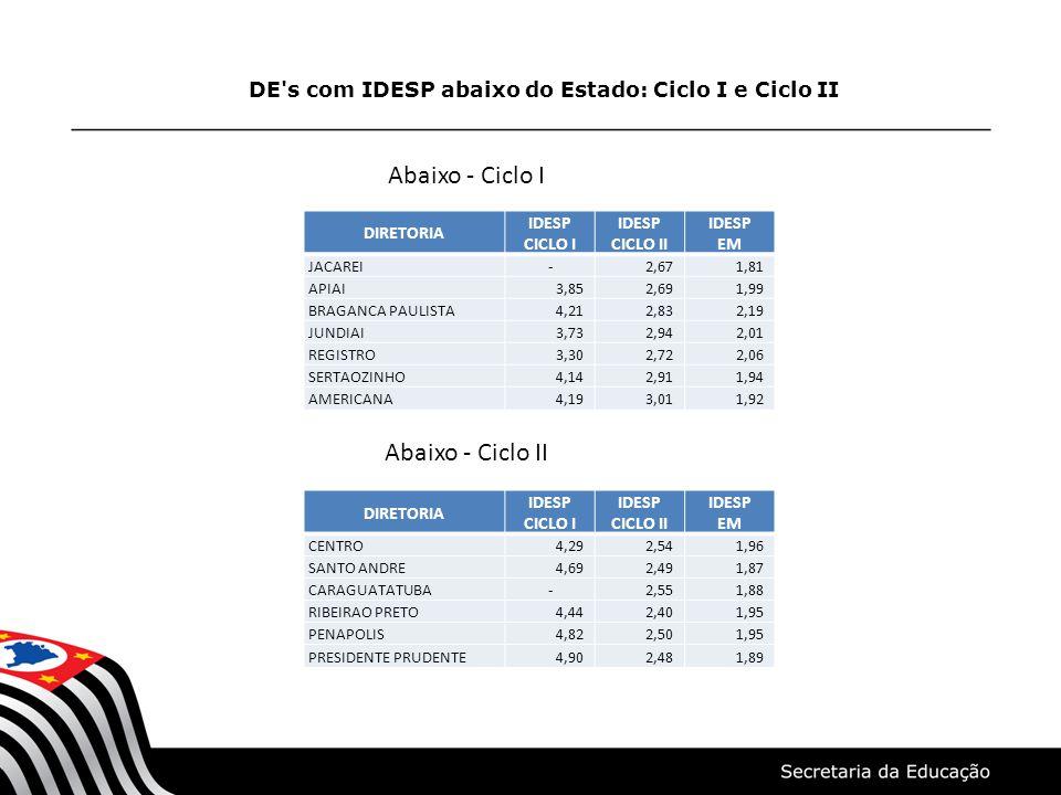 DE s com IDESP abaixo do Estado: Ensino Médio - 2011 DIRETORIA IDESP CICLO I IDESP CICLO II IDESP EM CENTRO SUL 4,592,591,68 MAUA 4,692,60 1,72 SOROCABA 4,61 2,68 1,75 CAMPINAS OESTE 4,29 2,59 1,76