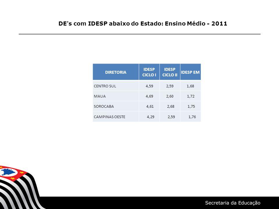 DE's com IDESP abaixo do Estado: Ensino Médio - 2011 DIRETORIA IDESP CICLO I IDESP CICLO II IDESP EM CENTRO SUL 4,592,591,68 MAUA 4,692,60 1,72 SOROCA