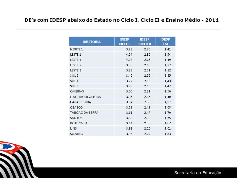 DE's com IDESP abaixo do Estado no Ciclo I, Ciclo II e Ensino Médio - 2011 DIRETORIA IDESP CICLO I IDESP CICLO II IDESP EM NORTE 1 3,82 2,35 1,41 LEST