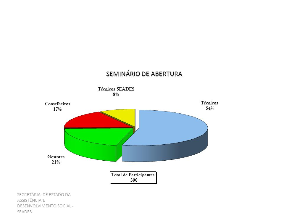 SEMINÁRIO DE ABERTURA