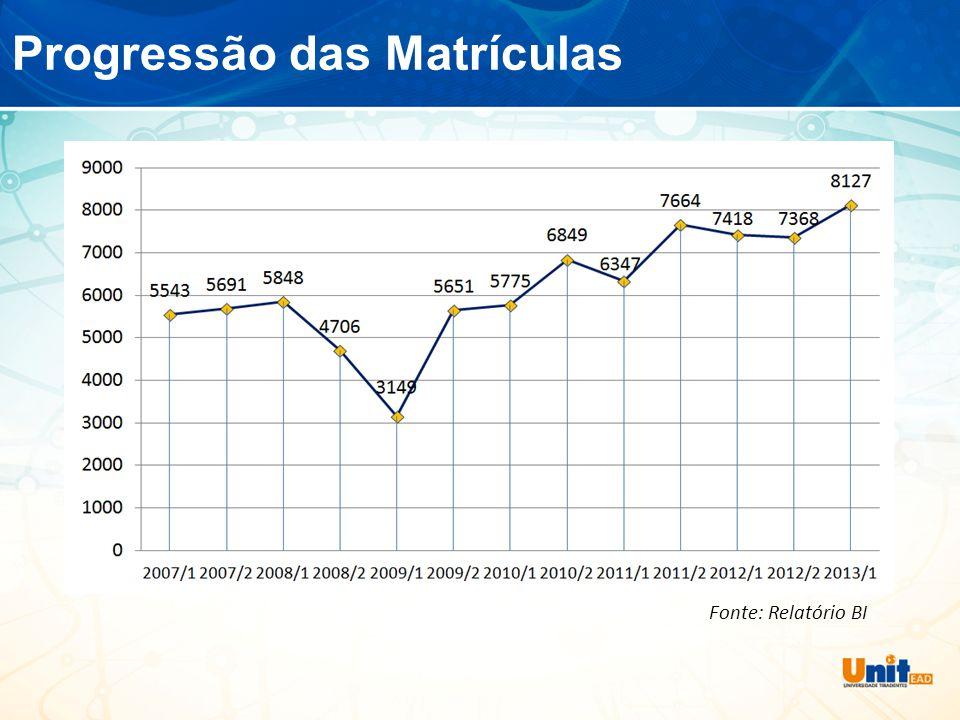 Progressão das Matrículas Fonte: Relatório BI